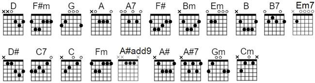 chord chart All I Ask liveloveguitar