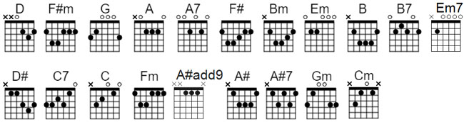 "Adele- ""All I Ask"" Guitar Chords - Live Love Guitar"